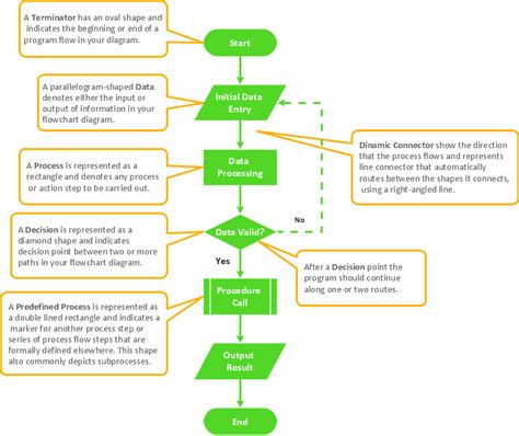flowchart components create flowcharts diagrams