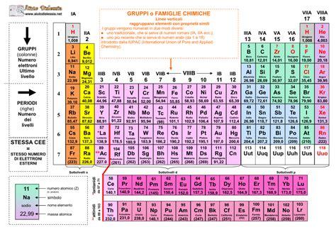 tavola periodica in italiano tavola periodica numeri di ossidazione tavola periodica