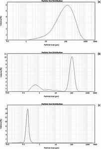 Particle Size Distribution Of  A  Skim Milk Powder  T1
