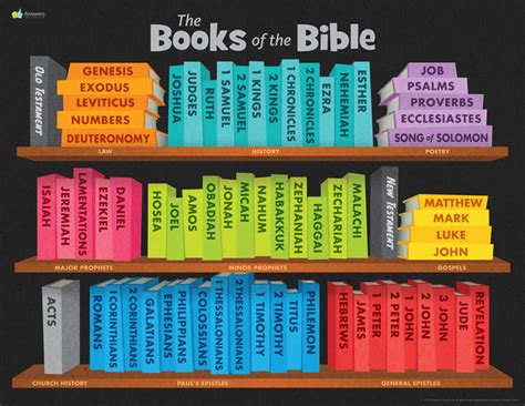 abc books   bible poster poster answers  genesis
