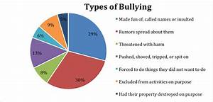 CYBERBULLYING: What is Cyberbullying and causes of ...