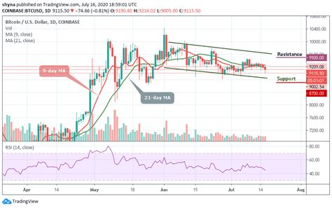 And the us dollar is in a hyperinflationary collapse against bitcoin. Bitcoin Price Prediction: The Risks of BTC/USD Collapse ...