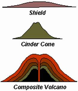 Three volcano types- Activities for 3rd graders   Science ...