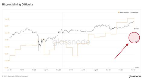 Bitcoin makes comeback and that permanently silence haters and people who doubted in bitcoin continues dominance after hitting atm in december 2020 and now it already crossed $30k. Bitcoin just had its biggest mining difficulty drop since 2011 - Double BTC