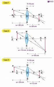 Lens Ray Diagrams