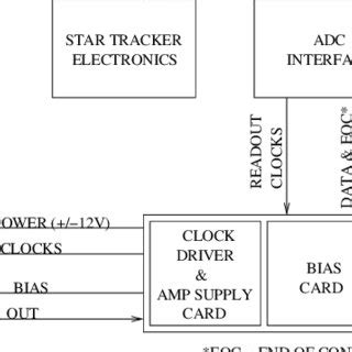 The Visible Star Tracker Data Block Diagram State