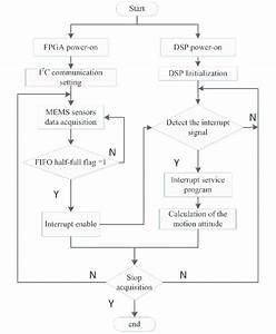 34 Signal Flow Diagram Software