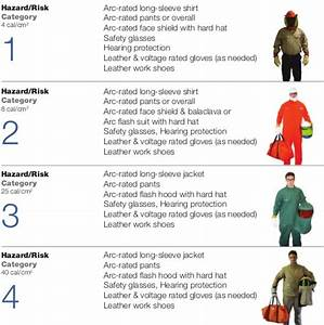 Arc flash powerprotection wikia fandom powered by wikia for Arc flash ppe chart