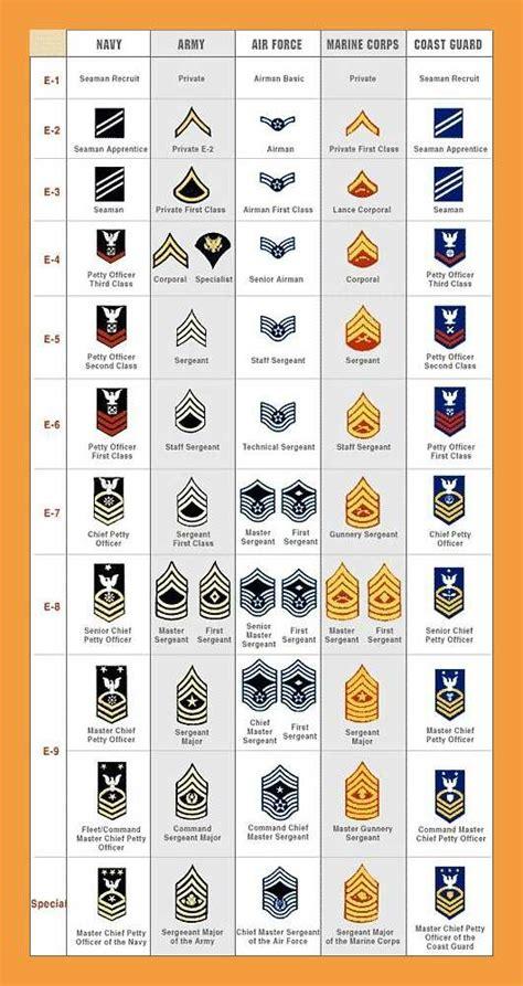 military ranking chart olalapropxco