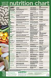 2016 Adult Nutrition Chart