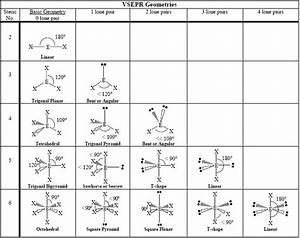 What Is The Molecular Shape Of So2