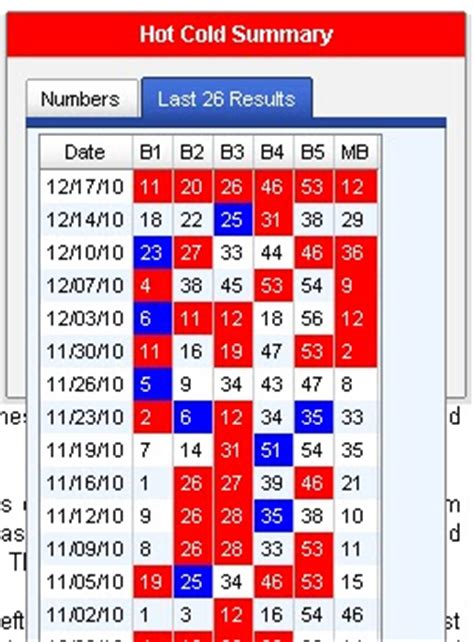 john lotterys bimonthly lottery articles  hot numbers