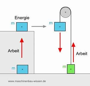 Arbeit Berechnen : mechanische arbeit berechnen ~ Themetempest.com Abrechnung