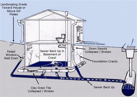 basement waterproofing repair flood