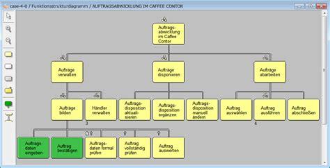strukturierte systemanalyse und systemdesign mit case