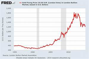 Metal Prices Chart Ned Davis Gold Will Plunge To Us660 Business Insider