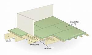 Isolation Des Combles Au Sol : combles extension du plancher bois paperblog ~ Premium-room.com Idées de Décoration