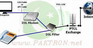 Internet Settings For Ptcl Dsl Modem And Router