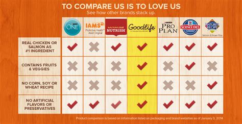 what is the best cat food get the best for your cat with goodlife dry cat food amber nicole