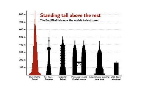list  tallest structures  canada wikipedia