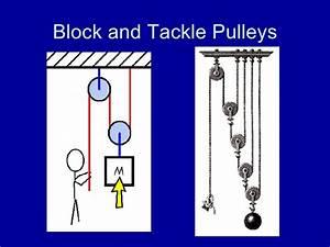 Examples Of Memorandum Ppt Pulleys