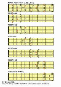Rob Silver  Free Downloadable Pentatonic Scale Diagrams