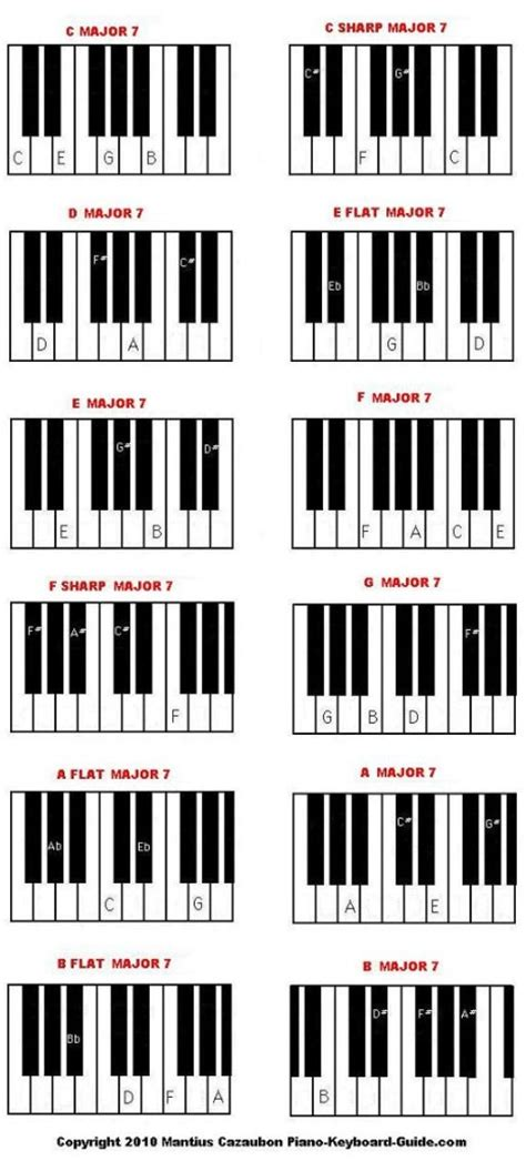 Diminished Chord Piano Images Piano Chord Chart With Finger Positions
