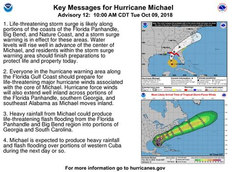 Hurricane Michael Strengthens
