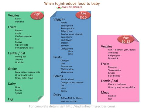 Diet Chart For 6 Month Old Baby India Baby Food Chart