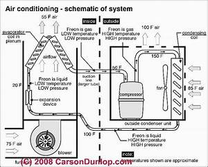 Air Conditioner Diagram Of Parts