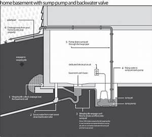 26 Why Sump Pump In Basement  Pedestal Sump Pump Switch