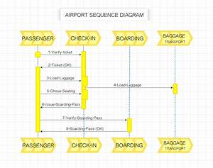This Sequence Diagram For Passenger Check