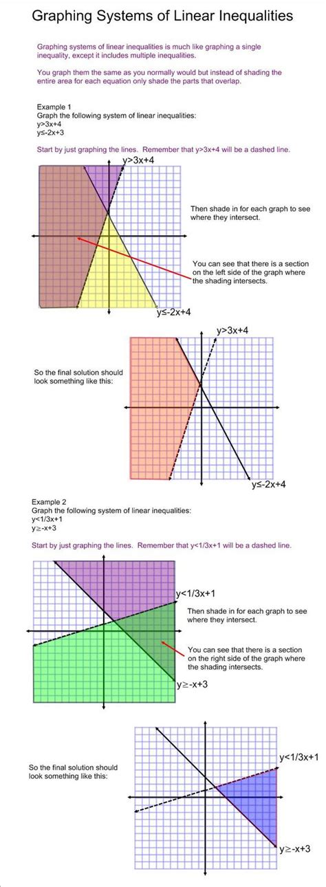 graphing systems  linear inequalities tutorial sophia