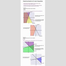 Graphing Systems Of Linear Inequalities Tutorial  Sophia Learning