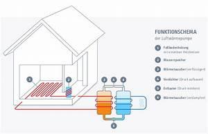 Luft Wärme Pumpe : prinzip einer luftw rmepumpe funktion und vorteile ~ Buech-reservation.com Haus und Dekorationen