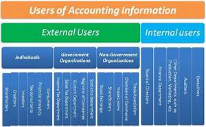 What Is Accounting And Its Users In Detail
