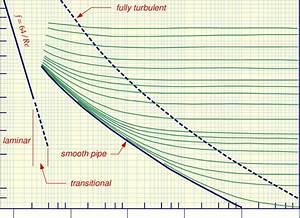 18  Moody Diagram  Friction Factor Vs  Reynolds Number For