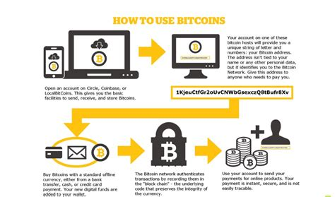 bitcoin bitcoins cryptocurrency wallet phone use key private guide blockchain coinsutra everything dummies transfer safe pdf way beginner transaction