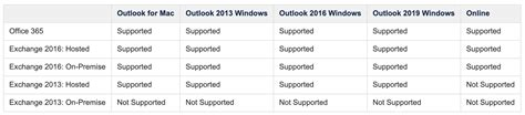 Office 365 Outlook Version Support by Salesloft Connect For Outlook Office 365