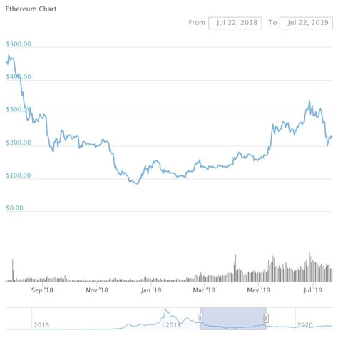 Cciv) stock research, analysis, profile, news, analyst ratings, key statistics, fundamentals, stock price, charts, earnings, guidance and peers. 2021 Ethereum Price Prediction, why is dropping riot blockchain stock eth | Mebere
