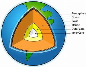 Interesting Facts About the Earth's Lithosphere You Must Read