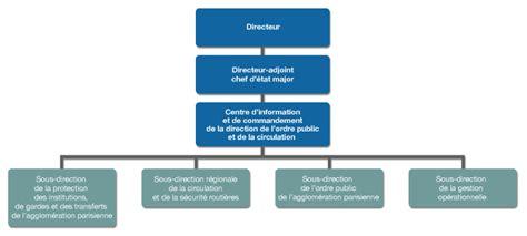 organigramme de la direction de l ordre et de la circulation dopc la pr 233 fecture de
