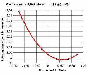M2 Berechnen Formel : pendel berechnen ~ Themetempest.com Abrechnung