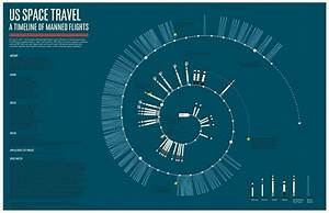 An infographic depicting every manned American space ...