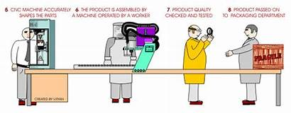 Production Technology Process Animated Batch Methods Business