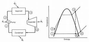 power plant analysis vapour cycles uni study guides With ideal rankine cycle