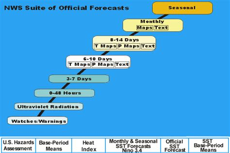 range weather forecast climate prediction center forecasts outlook maps
