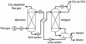 Basic Schematic Of The Amine Pcc Process