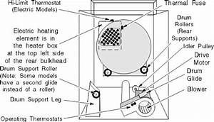 Maytag Atlantis Dryer Parts Diagram
