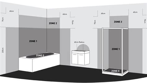 bathroom lighting regulations zones ip ratings explained